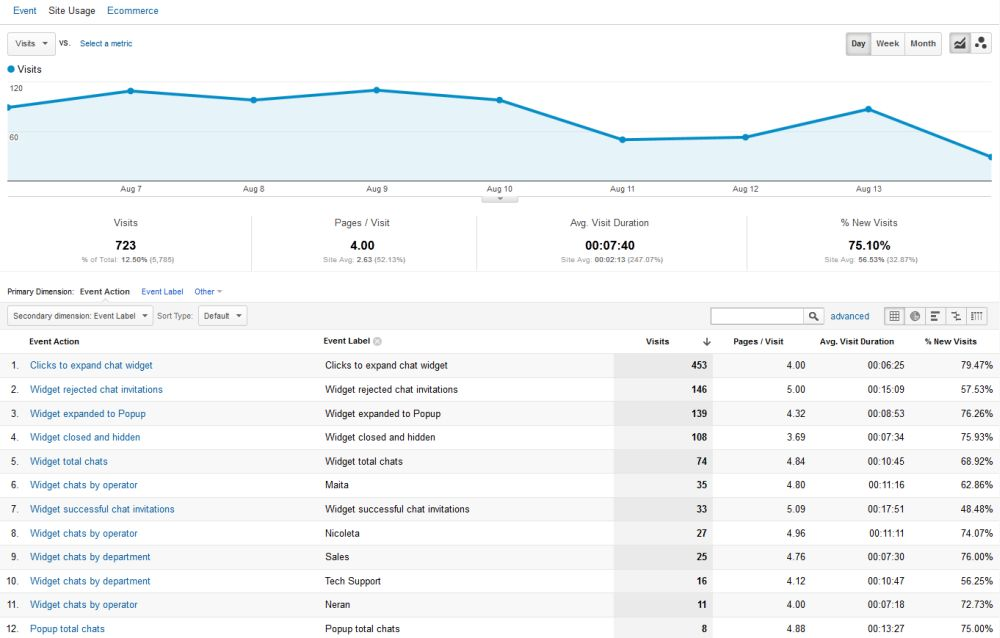 Live chat stats in Google Analytics - HelpOnClick