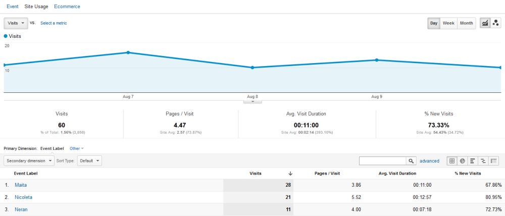 Live chat stats in Google Analytics - Operators - HelpOnClick