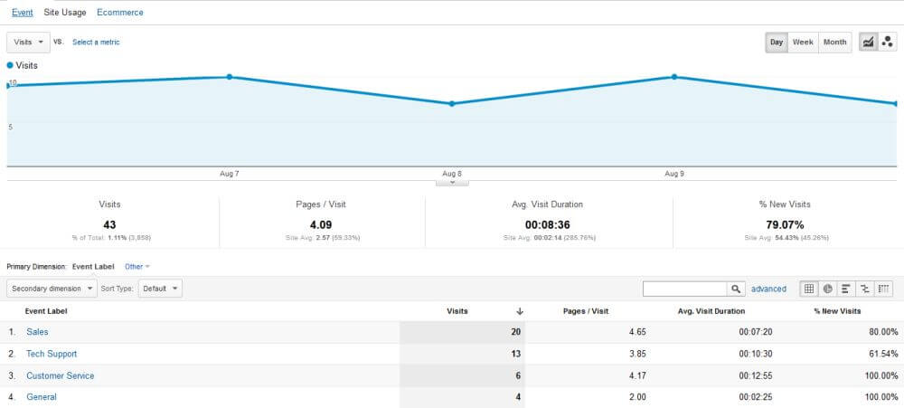 Chat department statistics on Google Analytics