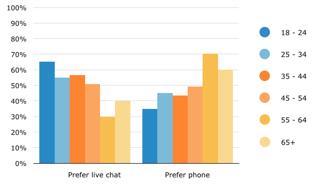 Online Shopping Queries: Preferences for Live Chat vs. Phone by Age