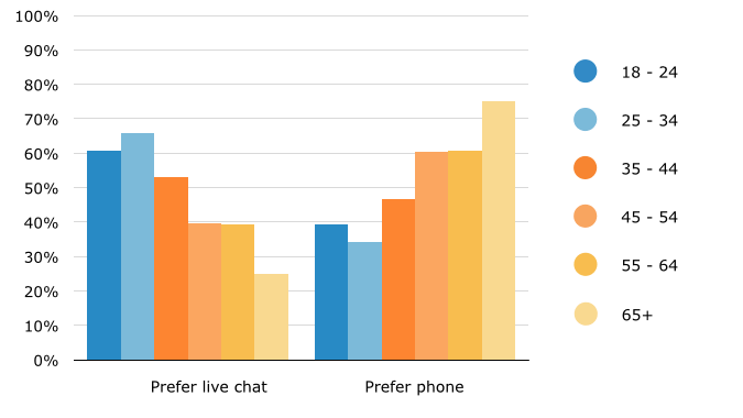Simple Queries: Preferences for Live Chat vs. Phone by Age