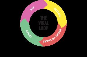 Viral Loops, Customer Service, Growth Hacking