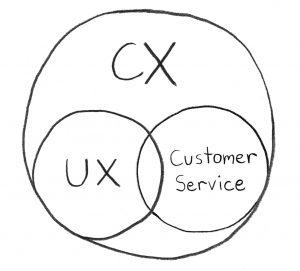 UX CX Customer Service