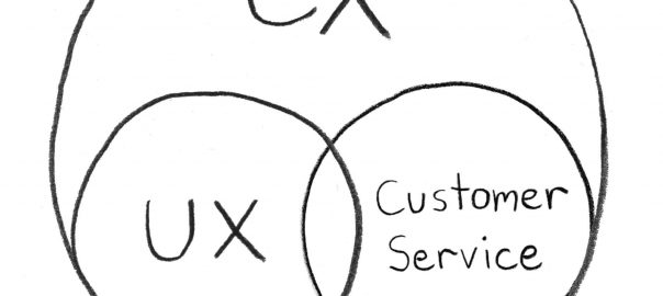 UX CX Customer Service